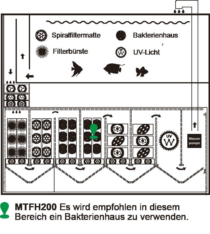 Auqarium_Filtersystem_Meerwasser_Mountaintree_Bakterienhaus