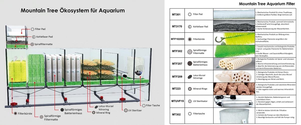 Filtersystem Aquarium