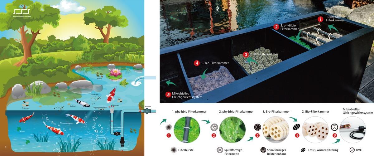 Filtertechnik für den Teich